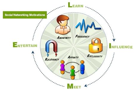 Social Networking atau Jaringan Sosial juga berguna untuk menunjang didalam meningkatkan efektifitas belajar ^.*